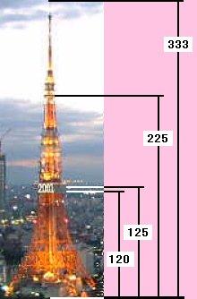 さ 東京 タワー 高